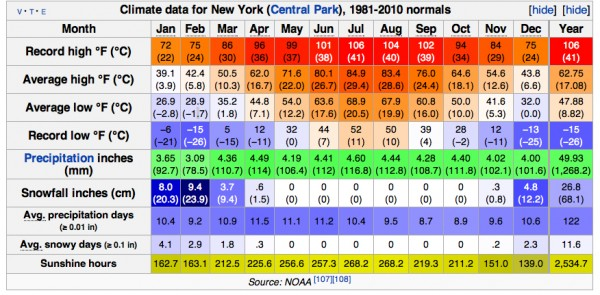 NYC Weather Stats